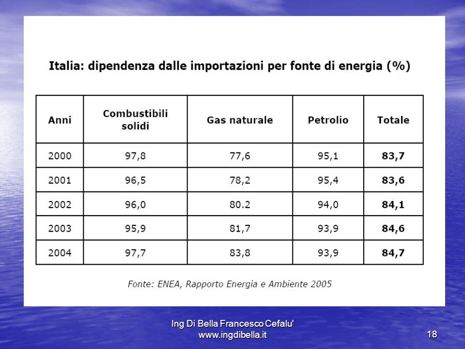 Ing Di Bella Francesco Cefalu' www.ingdibella.it18