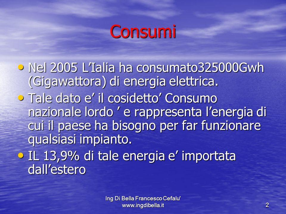 Ing Di Bella Francesco Cefalu www.ingdibella.it3 Copertura del fabbisogno di energia elettrica 71% Centrali termoelettriche ( che bruciano principalmente combustibili fossili in gran parte importati dallestero); 71% Centrali termoelettriche ( che bruciano principalmente combustibili fossili in gran parte importati dallestero); 14,3% fonti rinnovabili (idroelettrica,geotermica,eolica,fotovoltaic a); 14,3% fonti rinnovabili (idroelettrica,geotermica,eolica,fotovoltaic a); 13,9% da importazione.