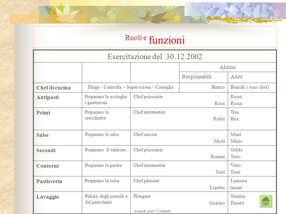 a cura di prof. V. Mustich Analisi nutrizionali di un piatto Acciughe filanti Ingrediente Quantità per 5 Parte edibile Proteine* Lipidi *Carboidrati *
