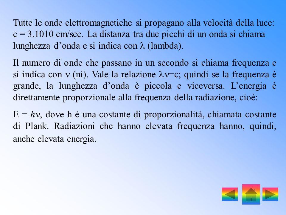 Lo spettro elettromagnetico. Per spiegare il comportamento degli elettroni e le radiazioni emesse dagli atomi Bohr si servì della meccanica quantistic
