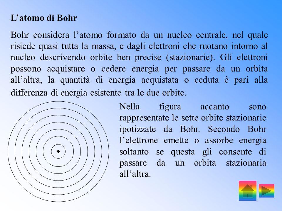 Nella figura è illustrato lo spettro delle varie radiazioni. (cm) 10 -9 10 -7 10 -5 10 -3 10 -1 10 10 3 Raggi Onde radio, TV Raggi x Raggi ultraviolet