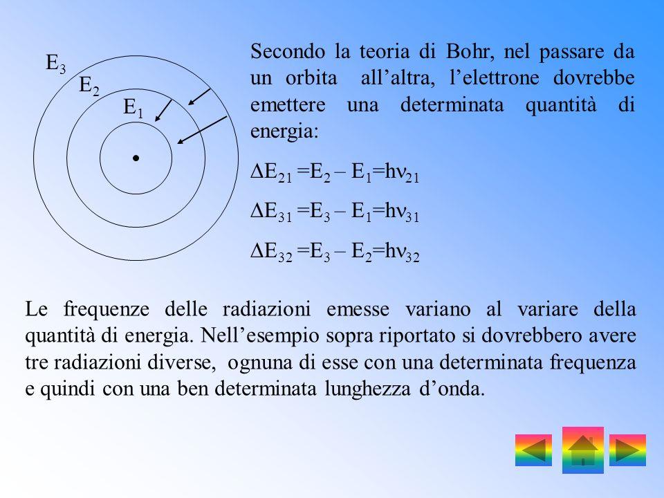 In base al modello atomico di Ruterford lelettrone poteva acquistare o cedere una quantità di energia qualsiasi, di conseguenza riscaldando una certa