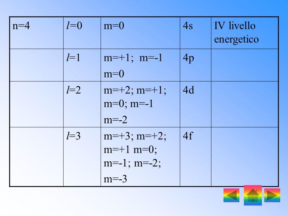 n=3l=0m=03sIII livello energetico l=1m=+1 m=-1 m=0 3p l=2m=+2 m=+1 m=0 m=-1 m=-2 3d