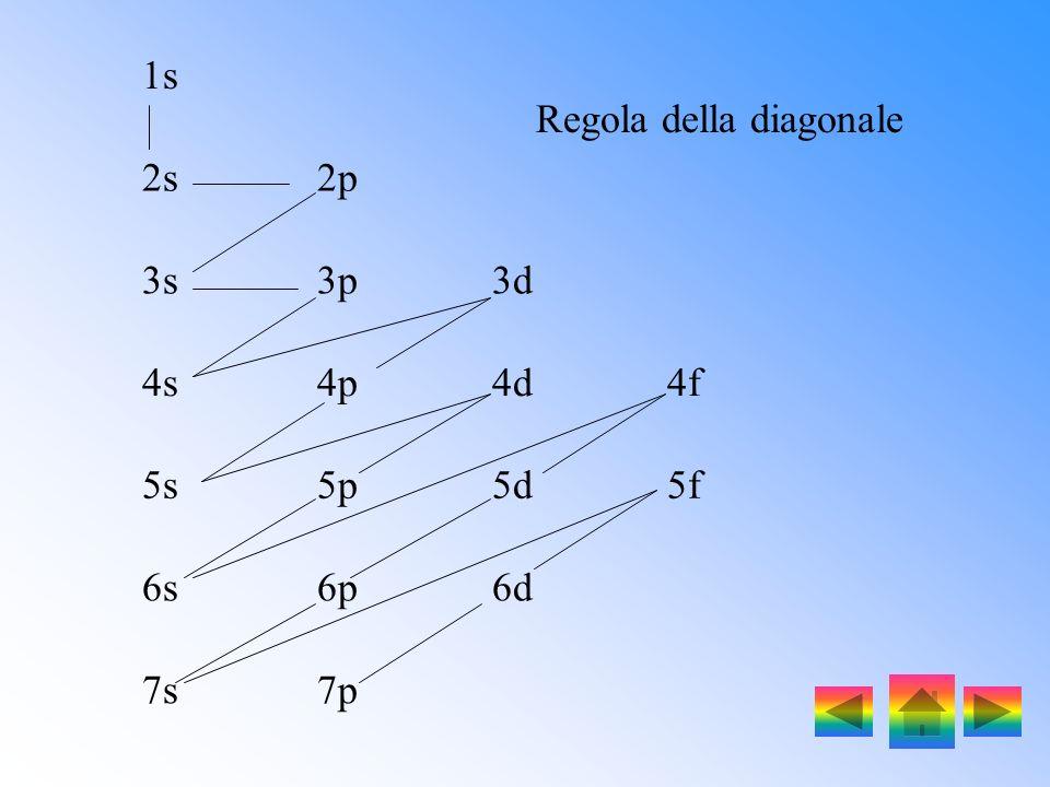 Lordine di riempimento degli orbitali, che si può ricavare ricorrendo alla regola della diagonale, è il seguente: 1s, 2s, 2p, 3s, 3p, 4s, 3d, 4p, 5s,