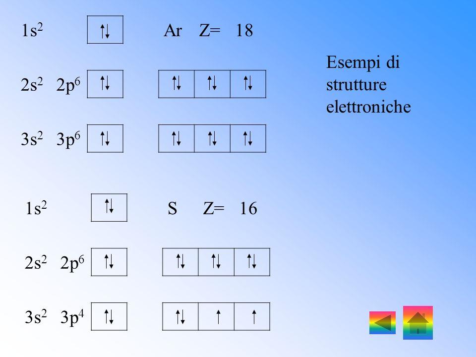 1s 2s2p 3s3p3d 4s4p4d4f 5s5p5d5f 6s6p6d 7s7p Regola della diagonale