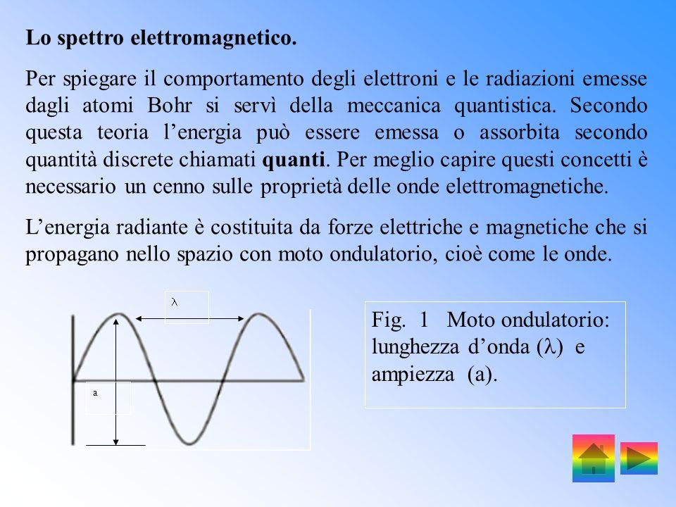 Lo spettro elettromagnetico.