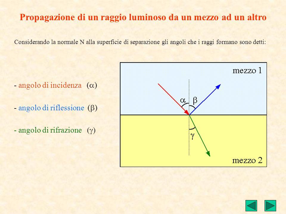 Propagazione di un raggio luminoso da un mezzo ad un altro Un raggio luminoso (raggio incidente) che colpisce la superficie di separazione di due mezz