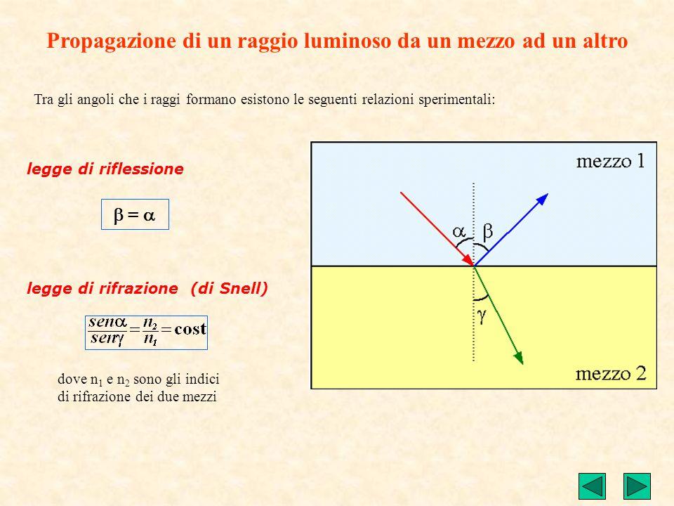Considerando la normale N alla superficie di separazione gli angoli che i raggi formano sono detti: Propagazione di un raggio luminoso da un mezzo ad