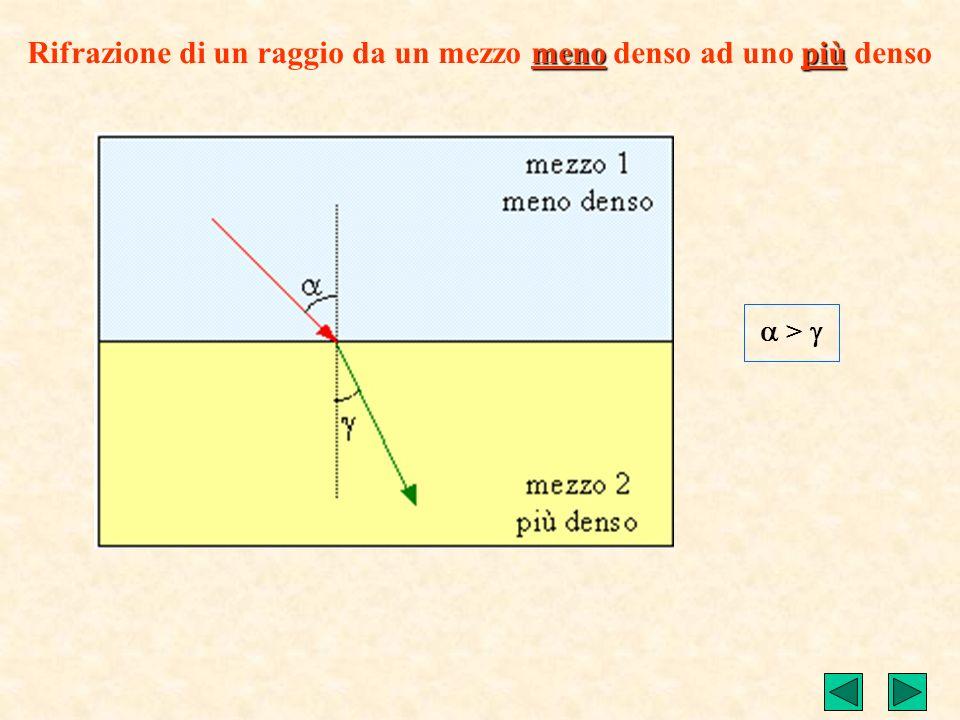 Tra gli angoli che i raggi formano esistono le seguenti relazioni sperimentali: Propagazione di un raggio luminoso da un mezzo ad un altro legge di ri