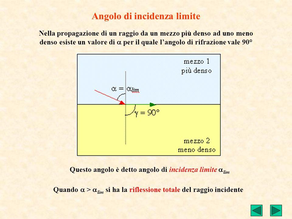 Nella propagazione di un raggio da un mezzo più denso ad uno meno denso esiste un valore di per il quale langolo di rifrazione vale 90° Questo angolo