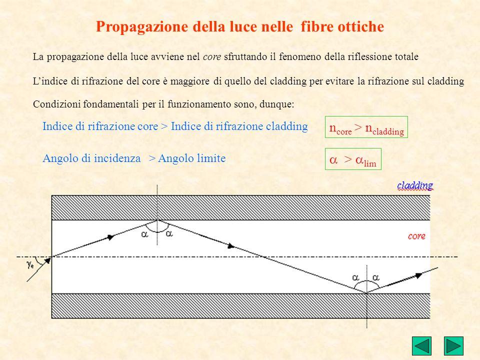 La propagazione della luce avviene nel core sfruttando il fenomeno della riflessione totale Lindice di rifrazione del core è maggiore di quello del cl