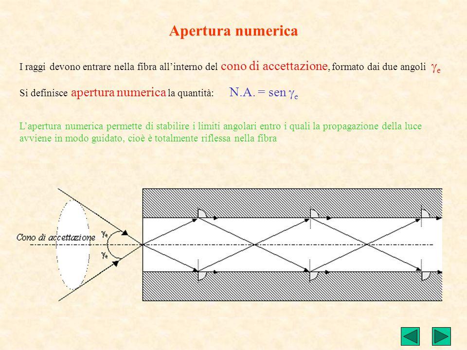 Apertura numerica I raggi devono entrare nella fibra allinterno del cono di accettazione, formato dai due angoli e Si definisce apertura numerica la q