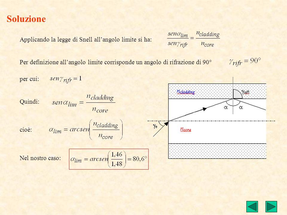 Determinare lapertura numerica e langolo di accettazione di una fibra ottica sapendo che i valori degli indici di rifrazione sono: n core = 1,48 n cla