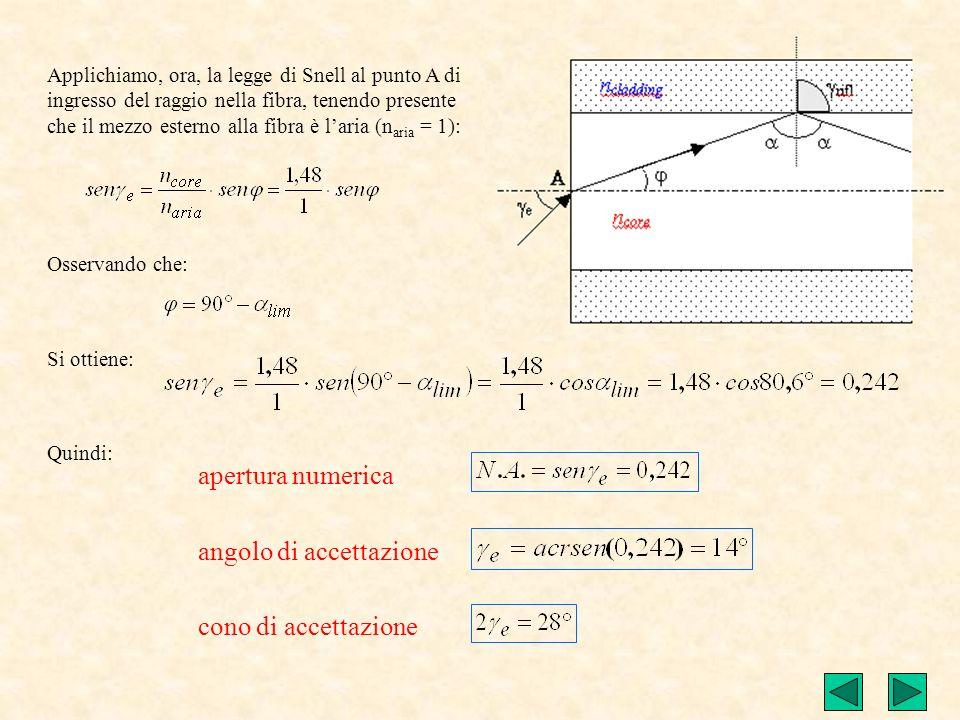 Soluzione Applicando la legge di Snell allangolo limite si ha: per cui: Quindi: cioè: Nel nostro caso: Per definizione allangolo limite corrisponde un