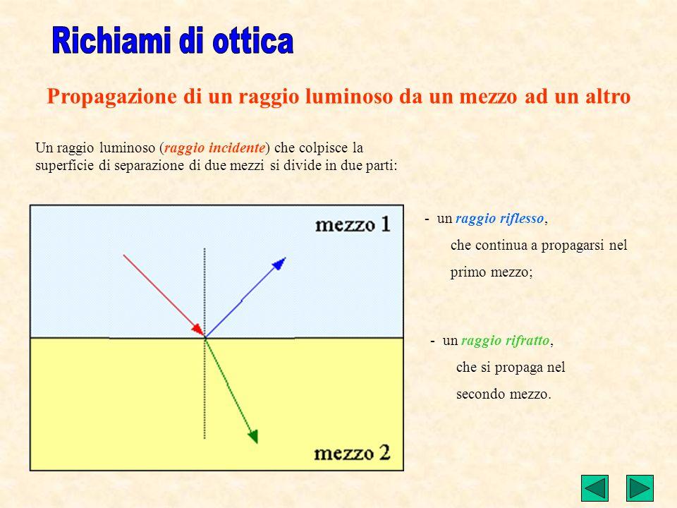 Propagazione di un raggio luminoso da un mezzo ad un altro Un raggio luminoso (raggio incidente) che colpisce la superficie di separazione di due mezzi si divide in due parti: - un raggio riflesso, che continua a propagarsi nel primo mezzo; - un raggio rifratto, che si propaga nel secondo mezzo.