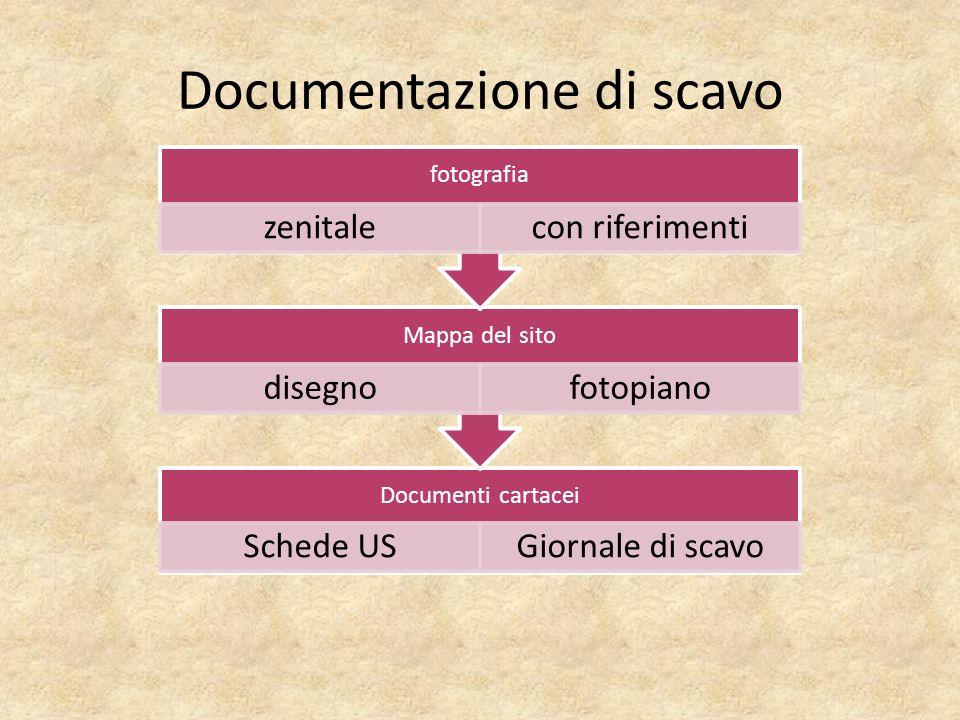 Documentazione di scavo Documenti cartacei Schede USGiornale di scavo Mappa del sito disegnofotopiano fotografia zenitalecon riferimenti