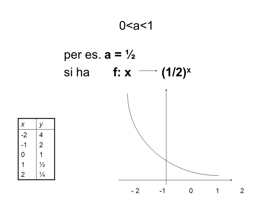 Deduzioni possiamo assegnare qualsiasi valore ad x ottenendo un valore reale di y D=R la potenza cresce al crescere dellesponente: x 1 > x 2 2 x1 > 2 x2 funzione crescente I valori di y sono tutti positivi C=R + I valori di y per x > 0 tendono a diventare grandi quanto si vuole, per x < 0 si avvicinano asintoticamente allasse x a mano a mano che ci si allontana dallorigine lim 2 x = 0 lim 2 x = x - x +