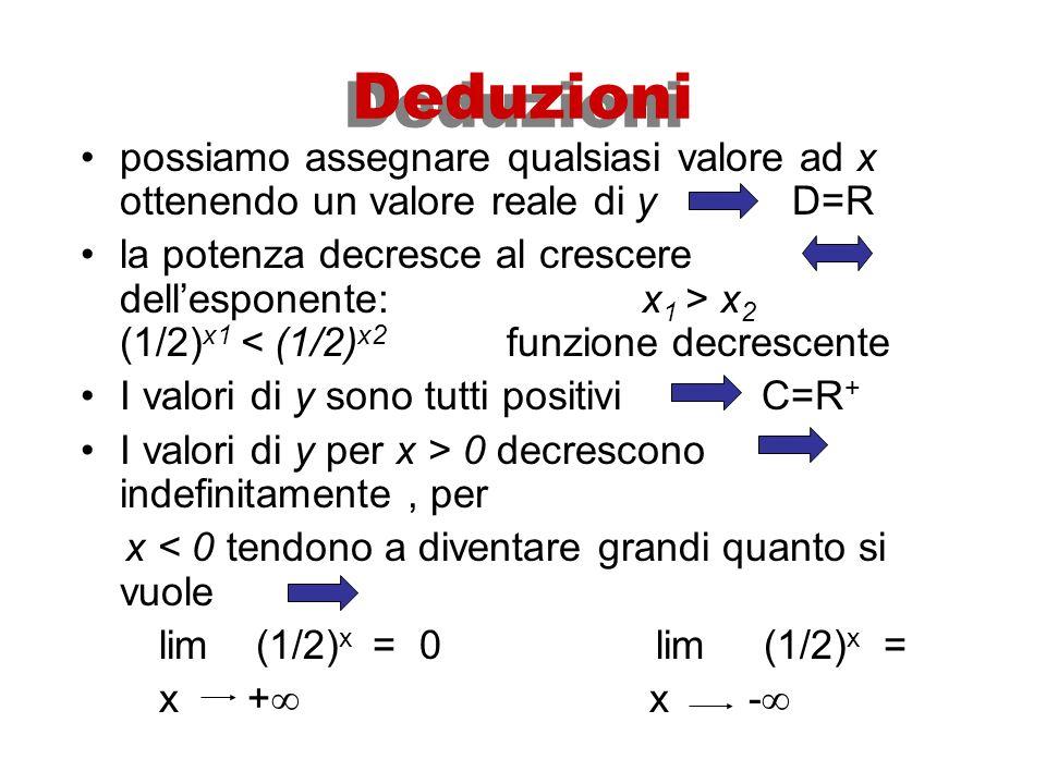 0<a<1 per es. a = ½ si ha f: x (1/2) x - 2 0 1 2 xy -2 0 1 2 421½¼421½¼