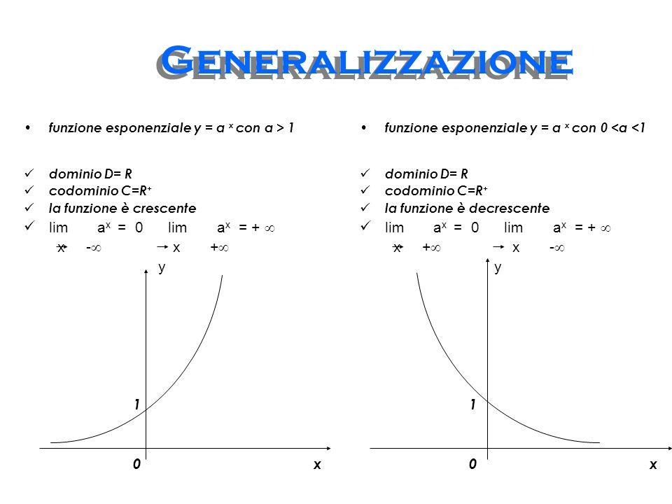Deduzioni possiamo assegnare qualsiasi valore ad x ottenendo un valore reale di y D=R la potenza decresce al crescere dellesponente: x 1 > x 2 (1/2) x1 < (1/2) x2 funzione decrescente I valori di y sono tutti positivi C=R + I valori di y per x > 0 decrescono indefinitamente, per x < 0 tendono a diventare grandi quanto si vuole lim (1/2) x = 0 lim (1/2) x = x + x -