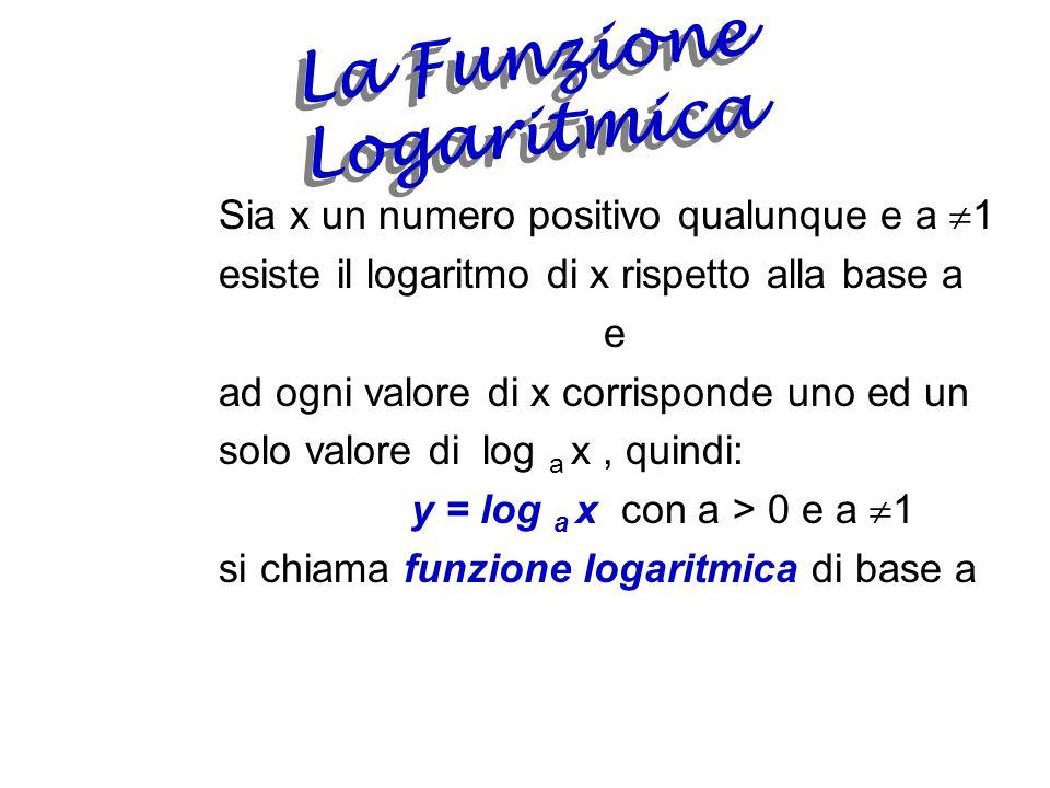 Definizione di Logaritmo Dati due numeri positivi a e b, con a 1 si chiama logaritmo in base a del numero b lesponente a cui si deve elevare la base per ottenere il numero b x=log a b a x =b Ciò equivale a dire che lequazione a x =b ammette una ed una sola soluzione.