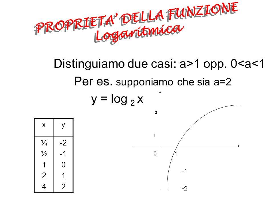 La Funzione Logaritmica Sia x un numero positivo qualunque e a 1 esiste il logaritmo di x rispetto alla base a e ad ogni valore di x corrisponde uno ed un solo valore di log a x, quindi: y = log a x con a > 0 e a 1 si chiama funzione logaritmica di base a