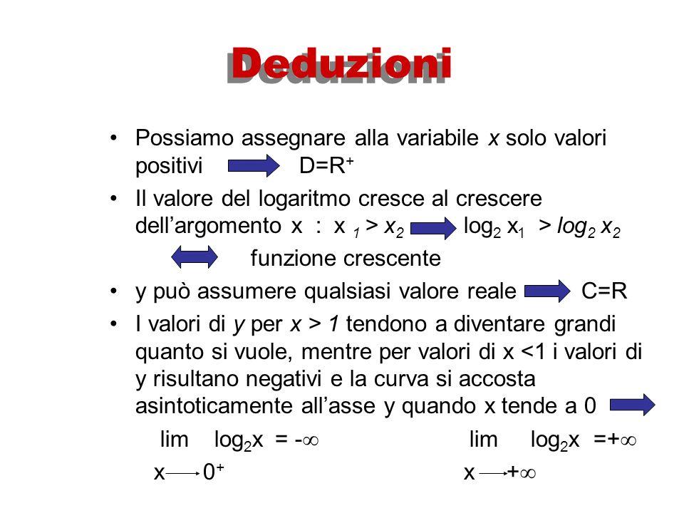 PROPRIETA DELLA FUNZIONE Logaritmica PROPRIETA DELLA FUNZIONE Logaritmica Distinguiamo due casi: a>1 opp.