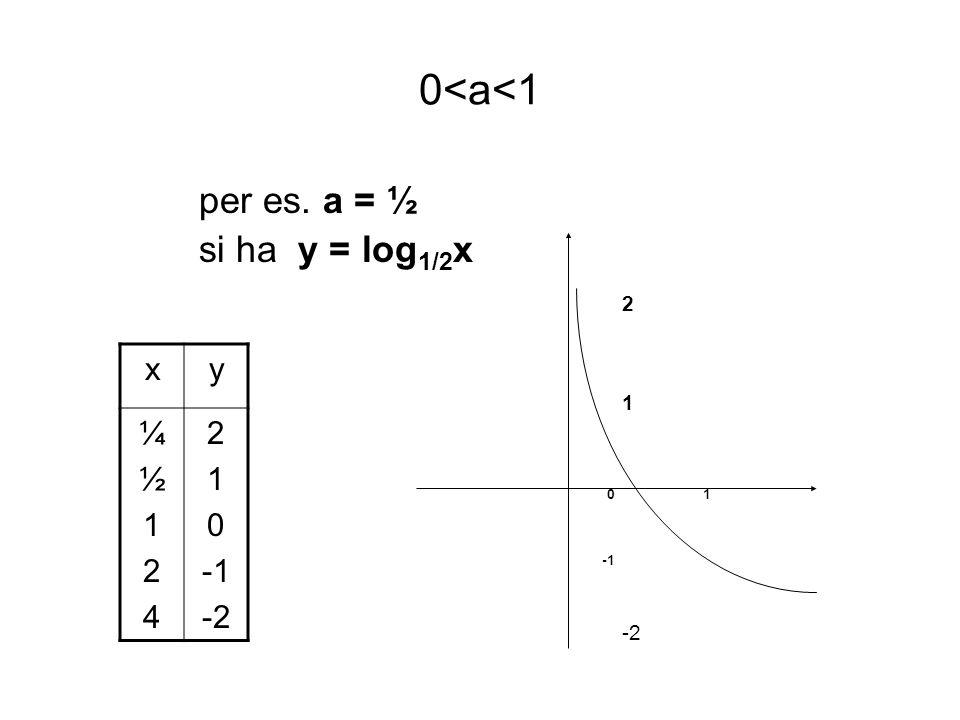 Deduzioni Possiamo assegnare alla variabile x solo valori positivi D=R + Il valore del logaritmo cresce al crescere dellargomento x : x 1 > x 2 log 2 x 1 > log 2 x 2 funzione crescente y può assumere qualsiasi valore reale C=R I valori di y per x > 1 tendono a diventare grandi quanto si vuole, mentre per valori di x <1 i valori di y risultano negativi e la curva si accosta asintoticamente allasse y quando x tende a 0 lim log 2 x = - lim log 2 x =+ x 0 + x +