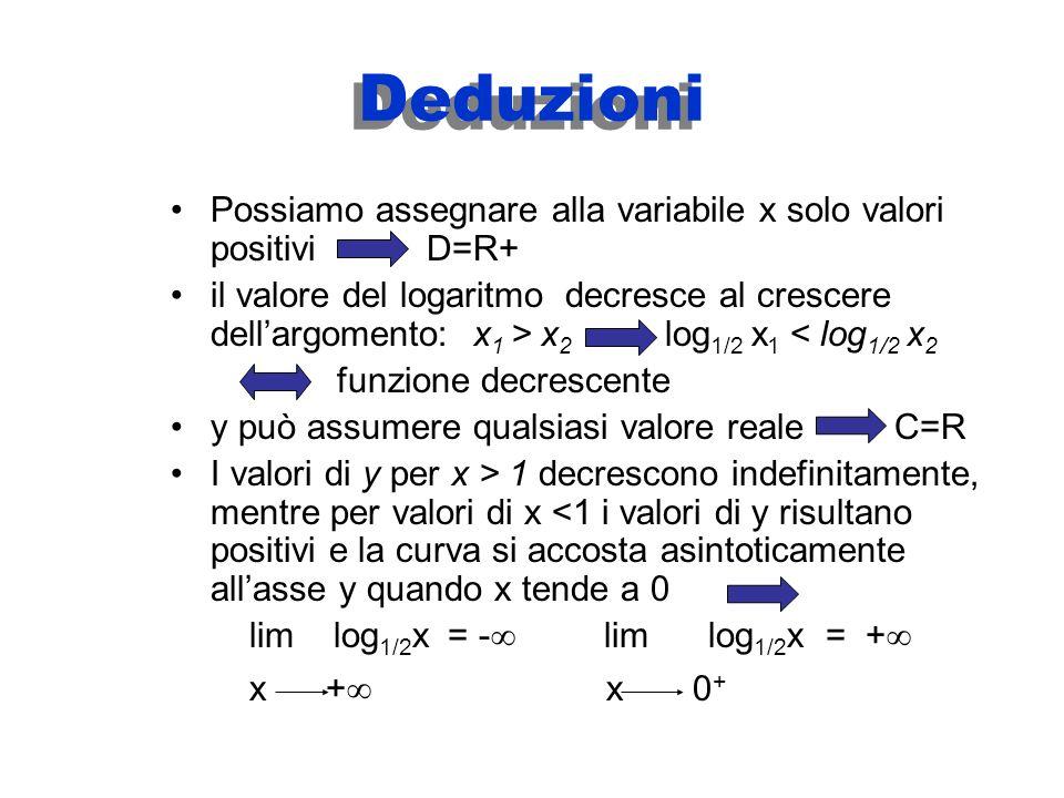 0<a<1 per es. a = ½ si ha y = log 1/2 x 2 1 0 1 -2 xy ¼½124¼½124 2 1 0 -2