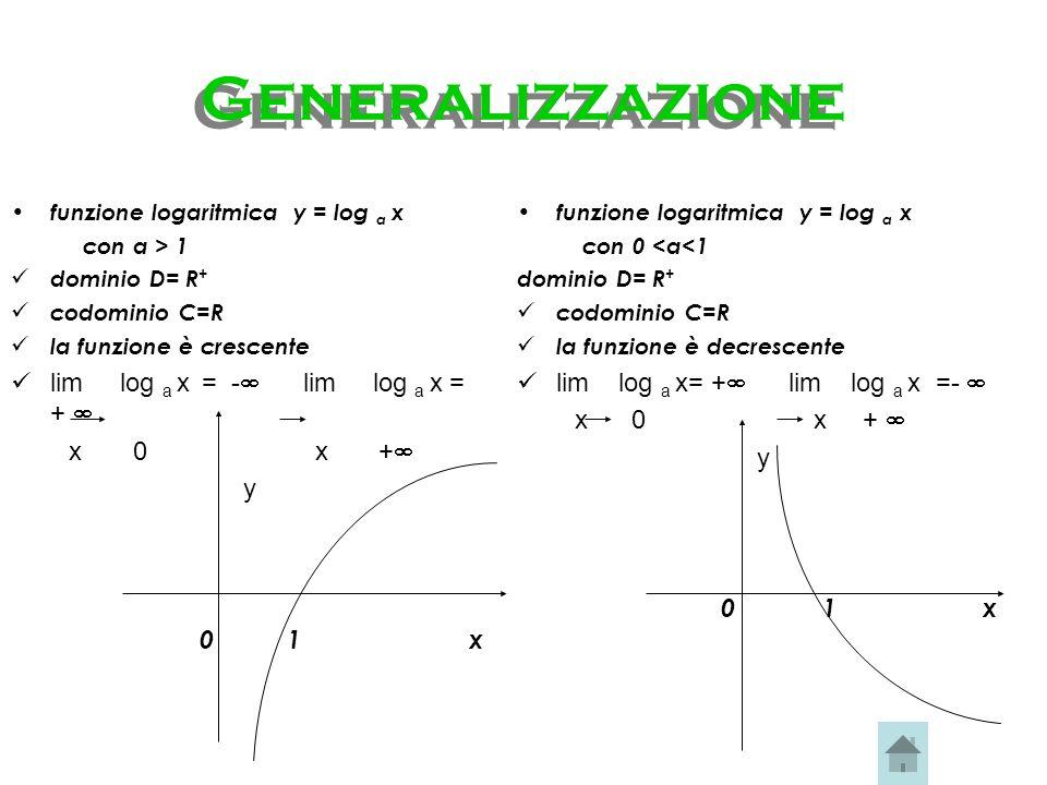 Deduzioni Possiamo assegnare alla variabile x solo valori positivi D=R+ il valore del logaritmo decresce al crescere dellargomento: x 1 > x 2 log 1/2 x 1 < log 1/2 x 2 funzione decrescente y può assumere qualsiasi valore reale C=R I valori di y per x > 1 decrescono indefinitamente, mentre per valori di x <1 i valori di y risultano positivi e la curva si accosta asintoticamente allasse y quando x tende a 0 lim log 1/2 x = - lim log 1/2 x = + x + x 0 +
