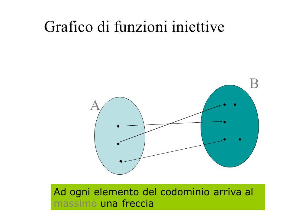 Come riconoscere le funzioni iniettive dal grafico: Ogni elemento del codominio è al più immagine di un elemento di A.