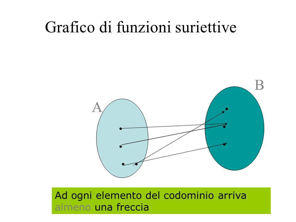 Funzioni suriettive Una funzione f : A B si dice suriettiva quando ogni elemento di B è immagine di almeno un elemento di A f : A B y B f : A B y B x A x A è suriettiva (x, y) f è suriettiva (x, y) f