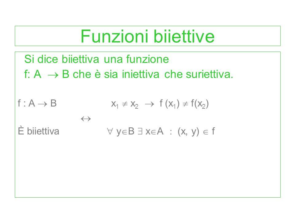 Ad ogni elemento del codominio arriva almeno una freccia A B Grafico di funzioni suriettive