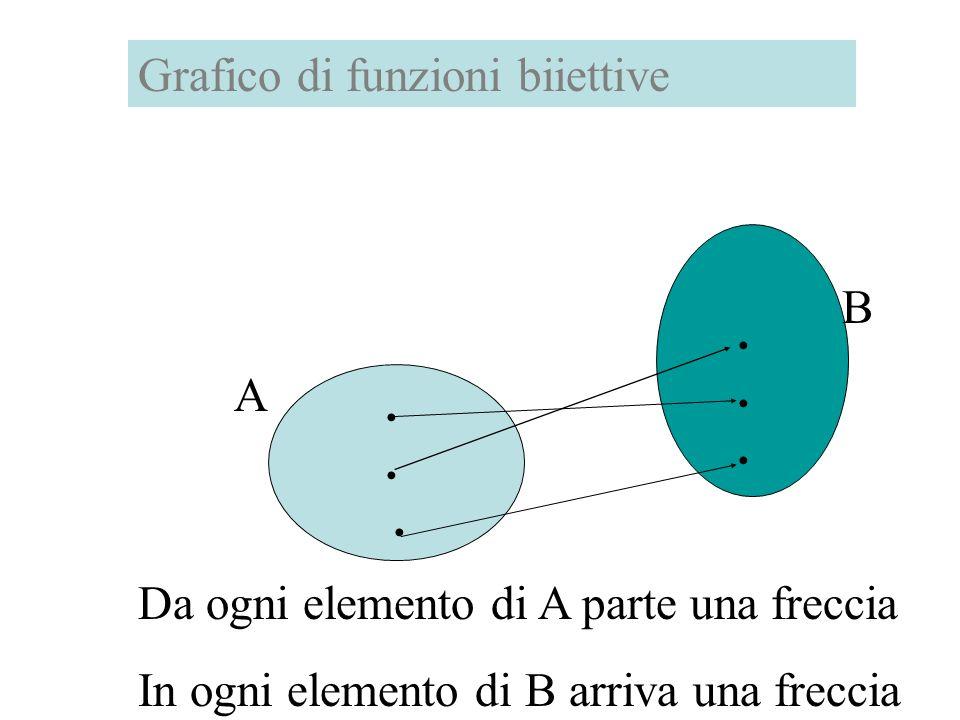 Funzioni biiettive Si dice biiettiva una funzione f: A B che è sia iniettiva che suriettiva.