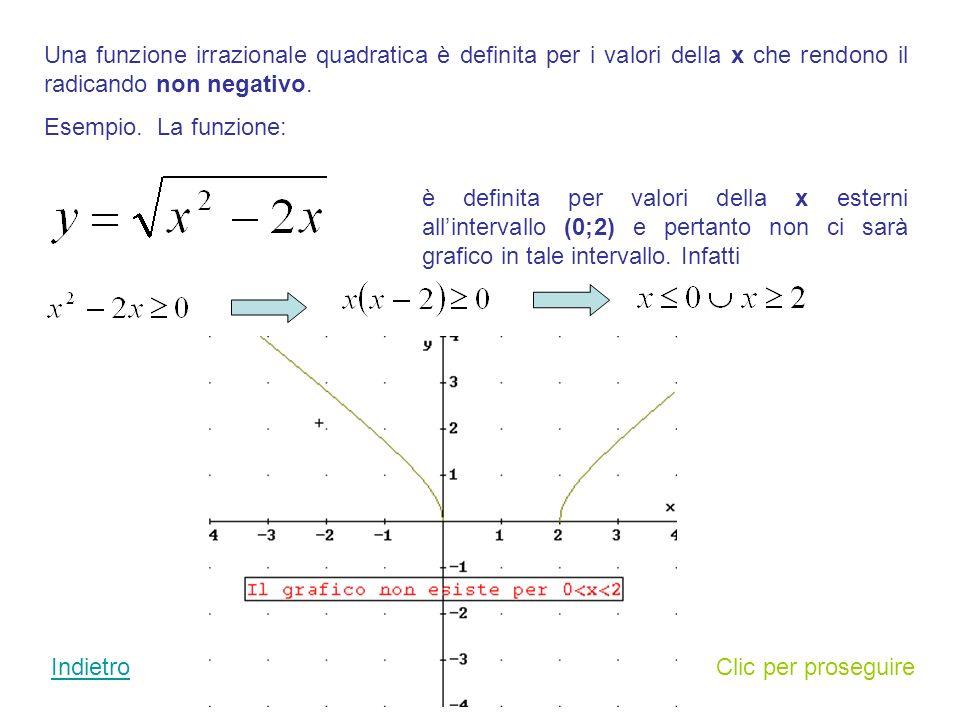 Una funzione razionale fratta non è definita per i valori della x che annullano il denominatore.