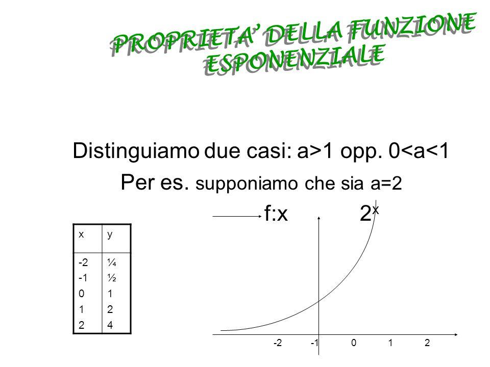 LA FUNZIONE ESPONENZIALE Dato un numero reale positivo a per qualunque valore di x è definita la funzione f:x a x Tale funzione è detta funzione esponenziale di base a Il suo dominio è linsieme R dei numeri reali Il suo codominio è linsieme R + La sua equazione è : y = a x