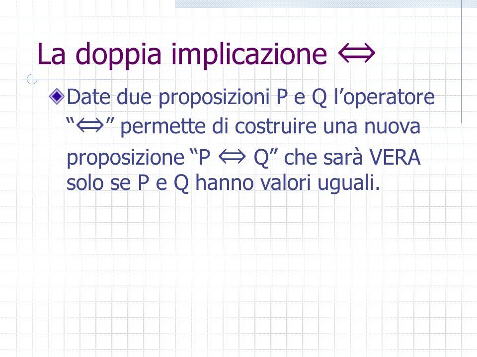 Limplicazione logica Date due proposizioni P e Q loperatore permette di costruire una nuova proposizione P Q che sarà FALSA solo se P è vera e Q è fal