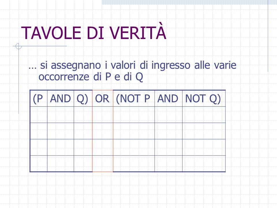 TAVOLE DI VERITÀ Per calcolare i valori di verità di una proposizione non elementare come: (P AND Q) OR (NOT P AND NOT Q)