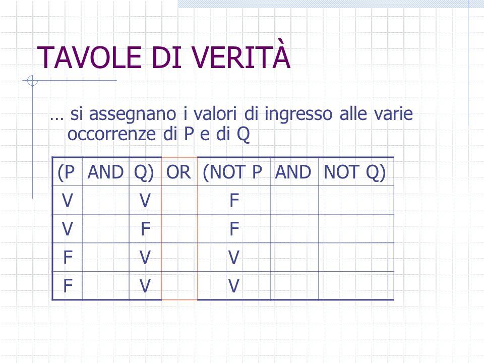 TAVOLE DI VERITÀ … si assegnano i valori di ingresso alle varie occorrenze di P e di Q (PANDQ)OR(NOT PANDNOT Q) VV VF FV FV