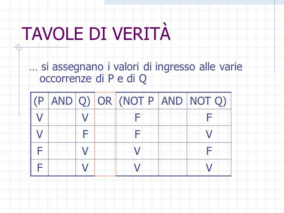 TAVOLE DI VERITÀ … si assegnano i valori di ingresso alle varie occorrenze di P e di Q (PANDQ)OR(NOT PANDNOT Q) VVF VFF FVV FVV