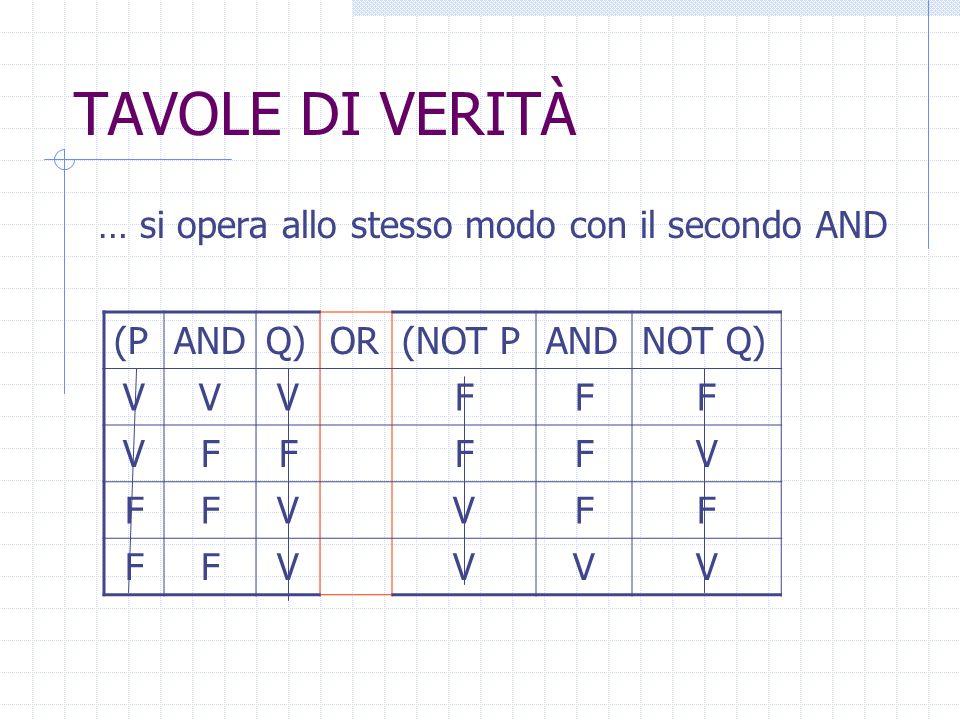 TAVOLE DI VERITÀ … si calcolano poi i valori del primo AND e si cancellano le colonne dei valori usati (PANDQ)OR(NOT PANDNOT Q) VVVFF VFFFV FFVVF FFVV