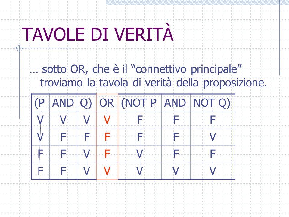 TAVOLE DI VERITÀ … si calcola infine OR utilizzando come valori di ingresso le due colonne rimaste… (PANDQ)OR(NOT PANDNOT Q) VVVVFFF VFFFFFV FFVFVFF F