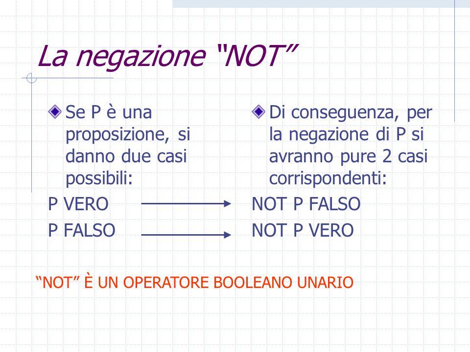 La negazione NOT Se P è una proposizione, si danno due casi possibili: P VERO P FALSO Di conseguenza, per la negazione di P si avranno pure 2 casi corrispondenti: NOT P FALSO NOT P VERO NOT È UN OPERATORE BOOLEANO UNARIO