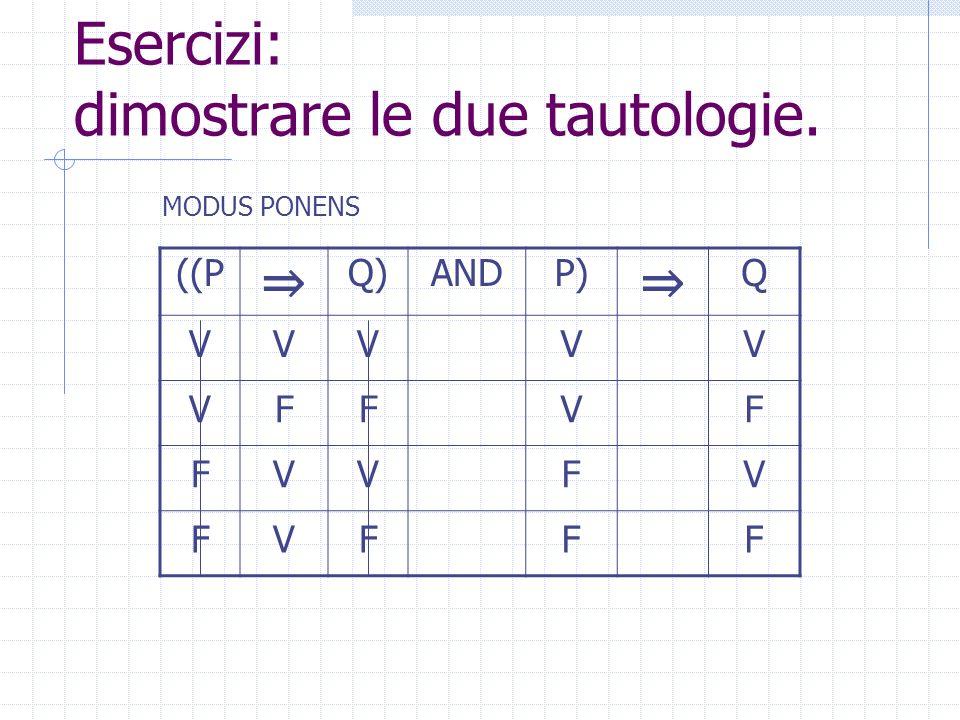 Esercizi: dimostrare le due tautologie. ((P Q)ANDP) Q VVVV VFVF FVFV FFFF MODUS PONENS