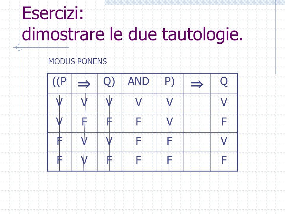 Esercizi: dimostrare le due tautologie. ((P Q)ANDP) Q VVVVV VFFVF FVVFV FVFFF MODUS PONENS