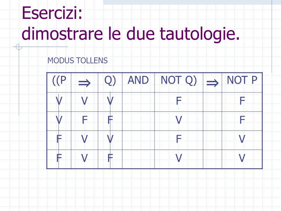 Esercizi: dimostrare le due tautologie. ((P Q)ANDNOT Q) NOT P VVFF VFVF FVFV FFVV MODUS TOLLENS