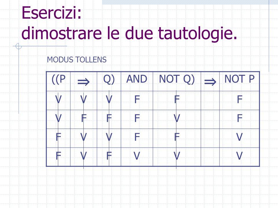 Esercizi: dimostrare le due tautologie. ((P Q)ANDNOT Q) NOT P VVVFF VFFVF FVVFV FVFVV MODUS TOLLENS
