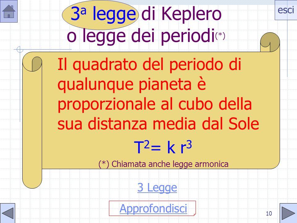 esci 9 Il segmento che collega un pianeta al Sole descrive (spazza) aree uguali in tempi uguali dA/dt=cost. 2 a legge di Keplero o legge delle aree 2