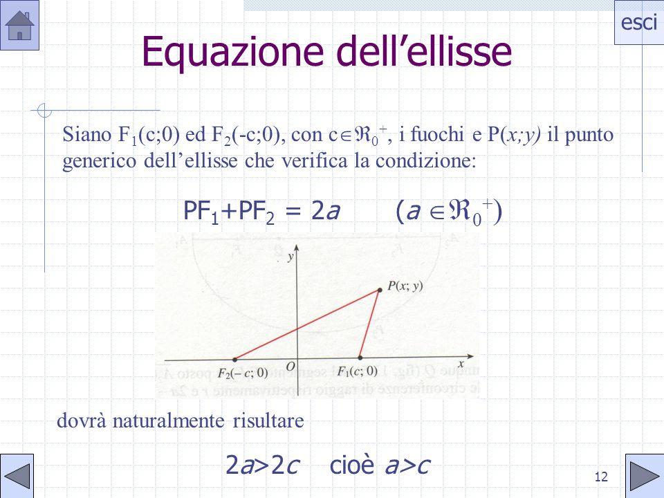 esci 11 Il problema matematico LELLISSE COME LUOGO GEOMETRICO Dati nel piano due punti F 1 ed F 2, si dice ellisse E il luogo geometrico dei punti P d
