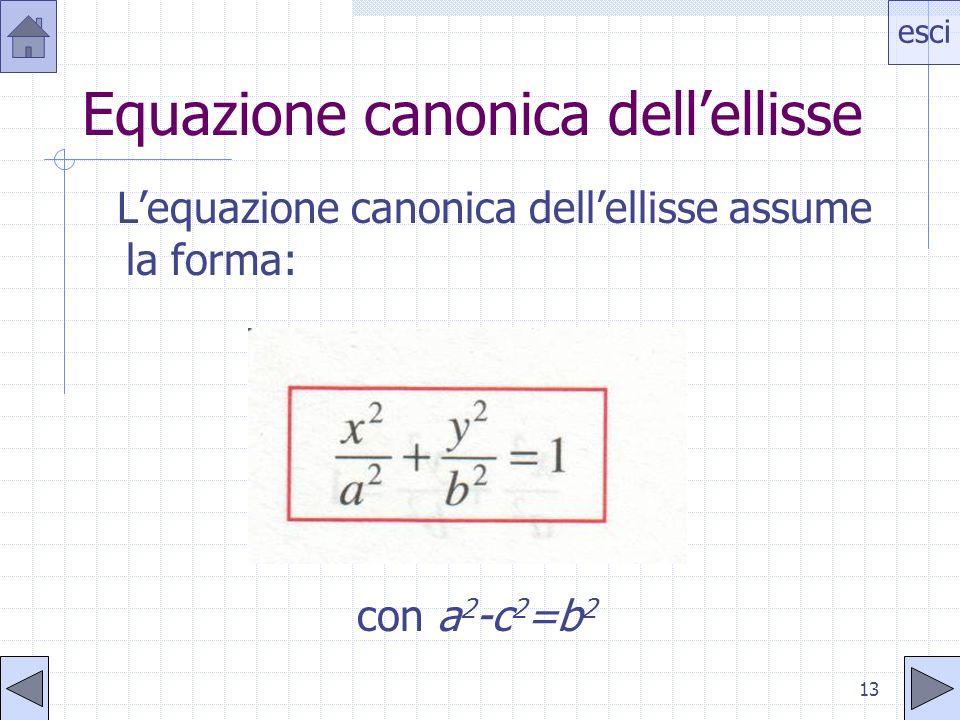esci 12 Equazione dellellisse Siano F 1 (c;0) ed F 2 (-c;0), con c 0 +, i fuochi e P(x;y) il punto generico dellellisse che verifica la condizione: PF
