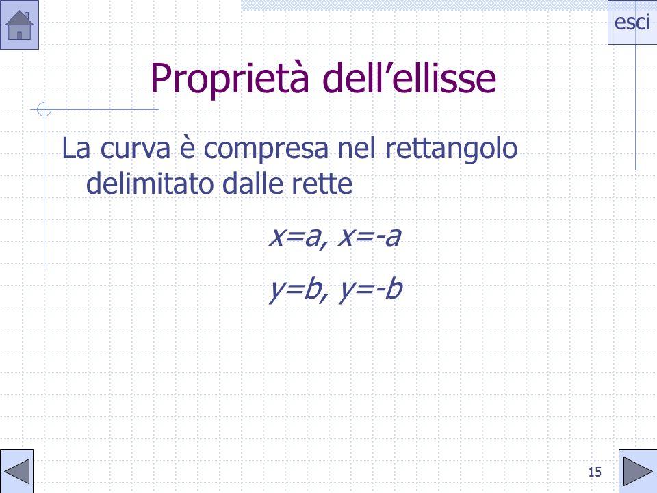 esci 14 Proprietà dellellisse Lellisse è simmetrica rispetto agli assi coordinati
